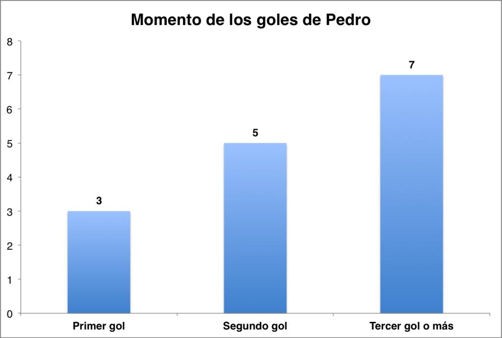 Figura 2. Clasificación de los goles de Pedro según si estos fueron el primero del equipo (o el gol ganador), el segundo o el tercero o superior.