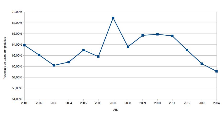 Evolución del porcentaje de pases completados de Tom Brady (2001-2014)