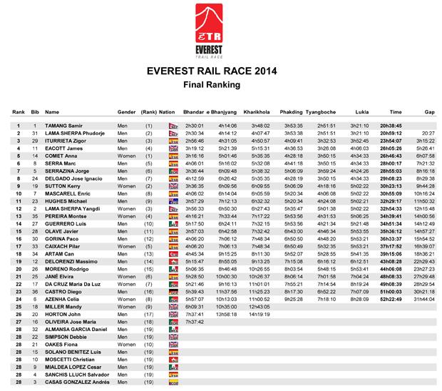 Final Ranking-1