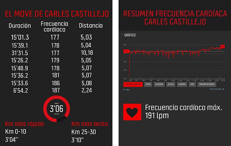 move carles castillejo