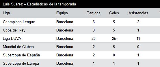 estadísticas de Luis Suárez